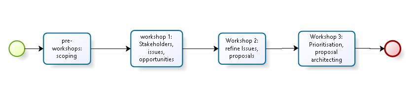 A diagram showing the sequence of four healthcare community workshops